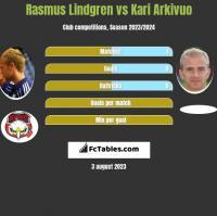 Rasmus Lindgren vs Kari Arkivuo h2h player stats
