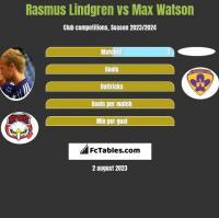 Rasmus Lindgren vs Max Watson h2h player stats