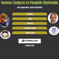 Rasmus Lindgren vs Panajotis Dimitriadis h2h player stats