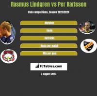 Rasmus Lindgren vs Per Karlsson h2h player stats
