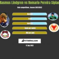 Rasmus Lindgren vs Romario Pereira Sipiao h2h player stats