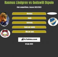 Rasmus Lindgren vs Godswill Ekpolo h2h player stats