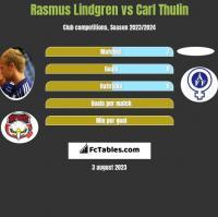 Rasmus Lindgren vs Carl Thulin h2h player stats