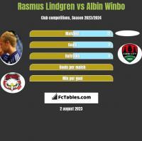Rasmus Lindgren vs Albin Winbo h2h player stats
