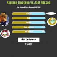 Rasmus Lindgren vs Joel Nilsson h2h player stats