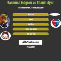 Rasmus Lindgren vs Keanin Ayer h2h player stats