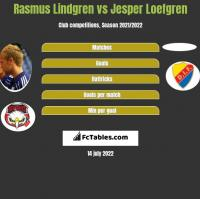 Rasmus Lindgren vs Jesper Loefgren h2h player stats