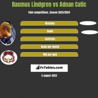Rasmus Lindgren vs Adnan Catic h2h player stats