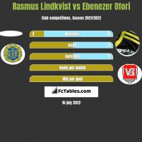 Rasmus Lindkvist vs Ebenezer Ofori h2h player stats