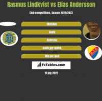 Rasmus Lindkvist vs Elias Andersson h2h player stats