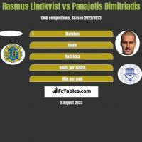Rasmus Lindkvist vs Panajotis Dimitriadis h2h player stats