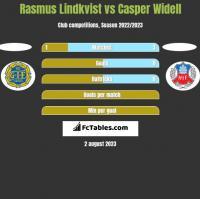 Rasmus Lindkvist vs Casper Widell h2h player stats