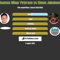 Rasmus Minor Petersen vs Simon Jakobsen h2h player stats