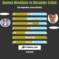 Rasmus Nicolaisen vs Alexander Scholz h2h player stats