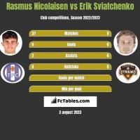 Rasmus Nicolaisen vs Erik Sviatchenko h2h player stats