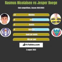 Rasmus Nicolaisen vs Jesper Boege h2h player stats