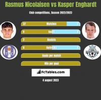 Rasmus Nicolaisen vs Kasper Enghardt h2h player stats