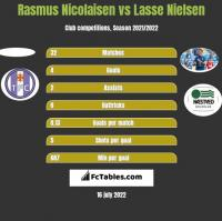 Rasmus Nicolaisen vs Lasse Nielsen h2h player stats