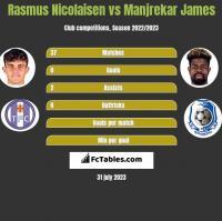 Rasmus Nicolaisen vs Manjrekar James h2h player stats