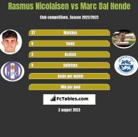 Rasmus Nicolaisen vs Marc Dal Hende h2h player stats