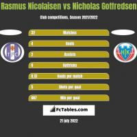 Rasmus Nicolaisen vs Nicholas Gotfredsen h2h player stats