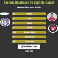 Rasmus Nicolaisen vs Zsolt Korcsmar h2h player stats