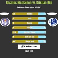 Rasmus Nicolaisen vs Kristian Riis h2h player stats