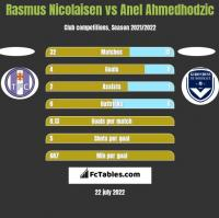 Rasmus Nicolaisen vs Anel Ahmedhodzic h2h player stats