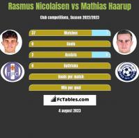 Rasmus Nicolaisen vs Mathias Haarup h2h player stats
