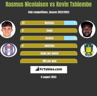Rasmus Nicolaisen vs Kevin Tshiembe h2h player stats