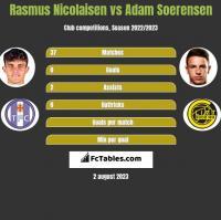 Rasmus Nicolaisen vs Adam Soerensen h2h player stats