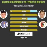 Rasmus Nicolaisen vs Frederik Winther h2h player stats