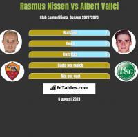 Rasmus Nissen vs Albert Vallci h2h player stats