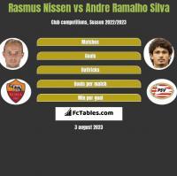 Rasmus Nissen vs Andre Silva h2h player stats