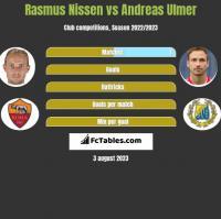Rasmus Nissen vs Andreas Ulmer h2h player stats
