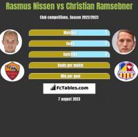 Rasmus Nissen vs Christian Ramsebner h2h player stats