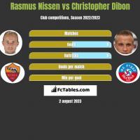 Rasmus Nissen vs Christopher Dibon h2h player stats