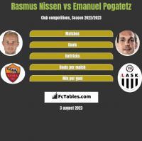 Rasmus Nissen vs Emanuel Pogatetz h2h player stats