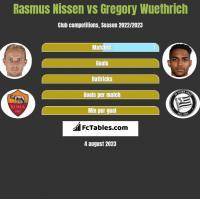 Rasmus Nissen vs Gregory Wuethrich h2h player stats