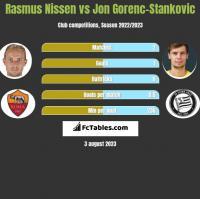 Rasmus Nissen vs Jon Gorenc-Stankovic h2h player stats