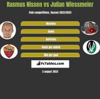 Rasmus Nissen vs Julian Wiessmeier h2h player stats