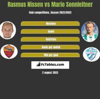 Rasmus Nissen vs Mario Sonnleitner h2h player stats
