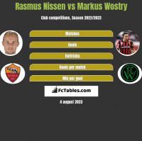 Rasmus Nissen vs Markus Wostry h2h player stats