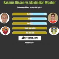 Rasmus Nissen vs Maximilian Woeber h2h player stats