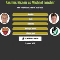Rasmus Nissen vs Michael Lercher h2h player stats