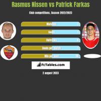 Rasmus Nissen vs Patrick Farkas h2h player stats