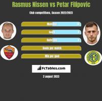 Rasmus Nissen vs Petar Filipovic h2h player stats