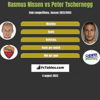 Rasmus Nissen vs Peter Tschernegg h2h player stats