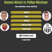 Rasmus Nissen vs Philipp Wiesinger h2h player stats