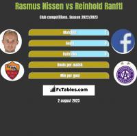Rasmus Nissen vs Reinhold Ranftl h2h player stats